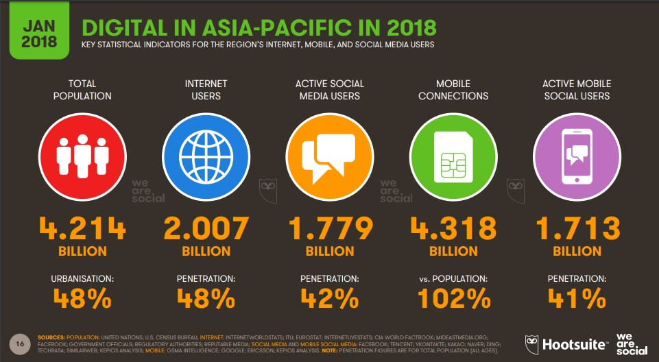 Internet crosses the 4 billion-user mark!